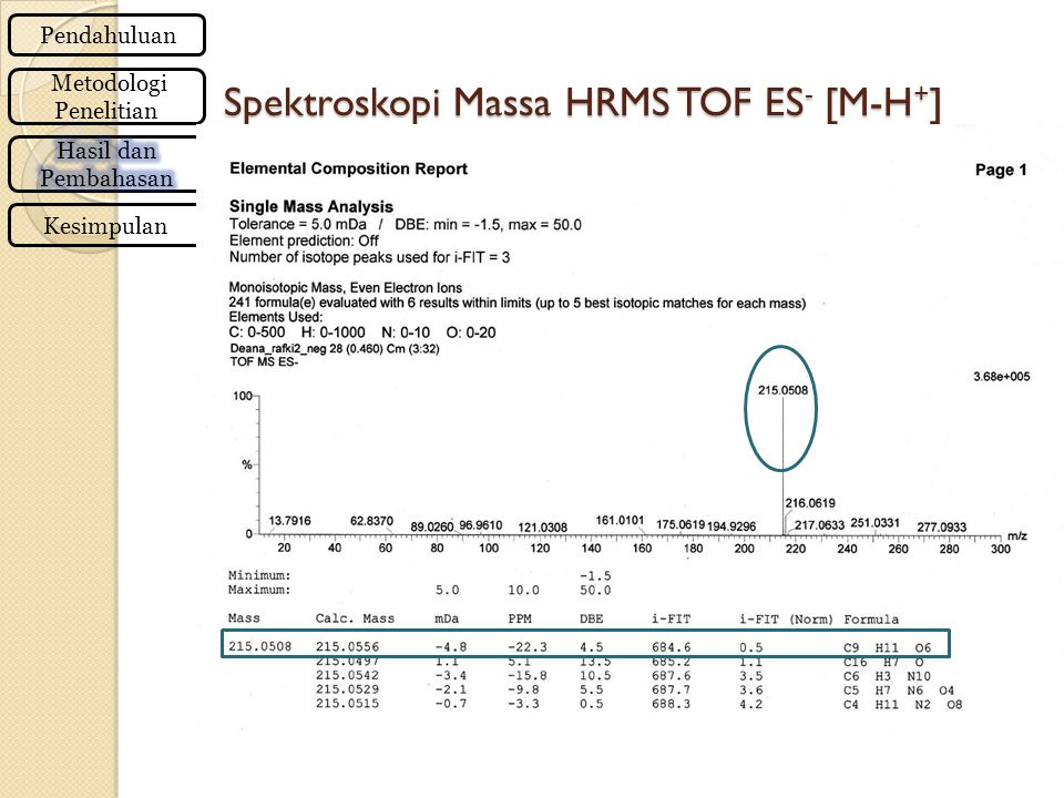 Spektroskopi Massa HRMS TOF ES- [M-H+]
